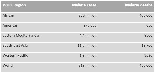 World Malaria Day Theme 2020 - Motive and Messages | VoxyTalksy